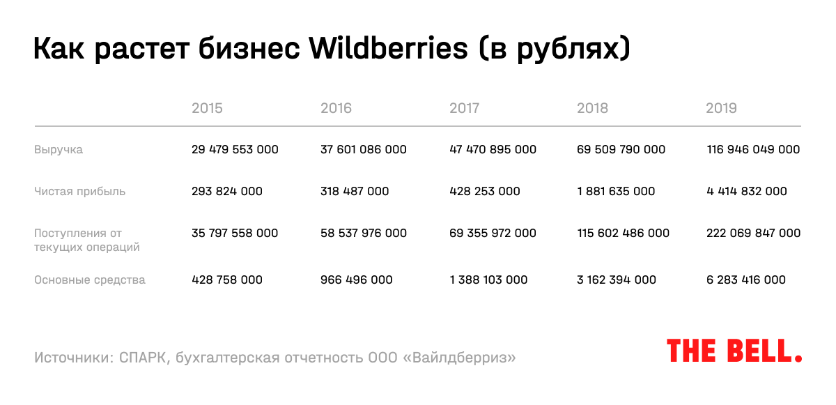 Как растет бизнес Wildberries