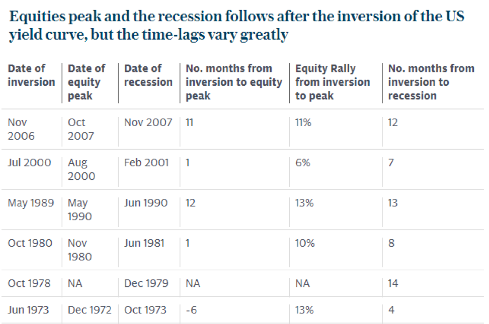 Equities peak and resession
